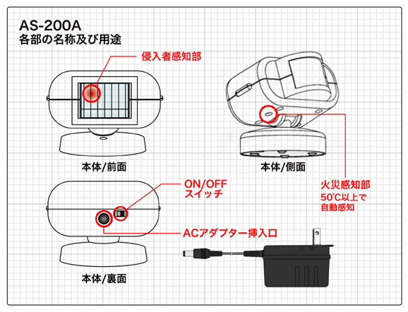 AS-200A 各部の名称及び用途